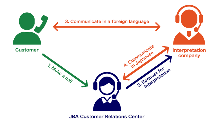 1. Make a call / 2. Request for interpretation / 3. Communicate in a foreign language / 4. Communicate in Japanese