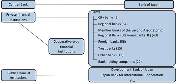 Financial Institutions in Japan | Japanese Banks | 一般社団